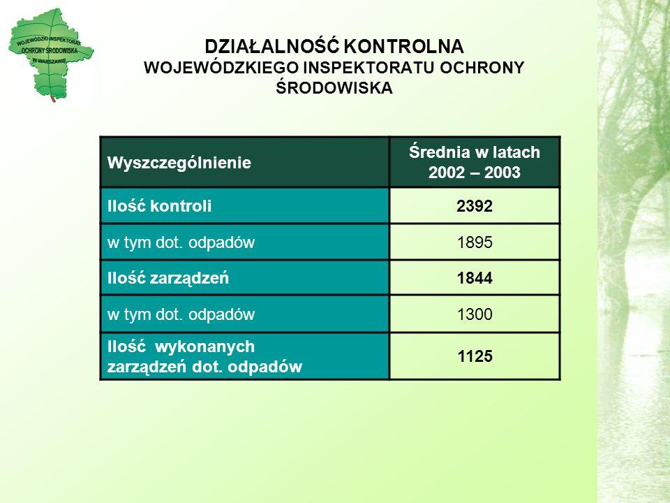 DZIAŁALNOŚĆ KONTROLNA WOJEWÓDZKIEGO INSPEKTORATU OCHRONY ŚRODOWISKA Wyszczególnienie Średnia w latach 2002 – 2003 Ilość kontroli2392 w tym dot.