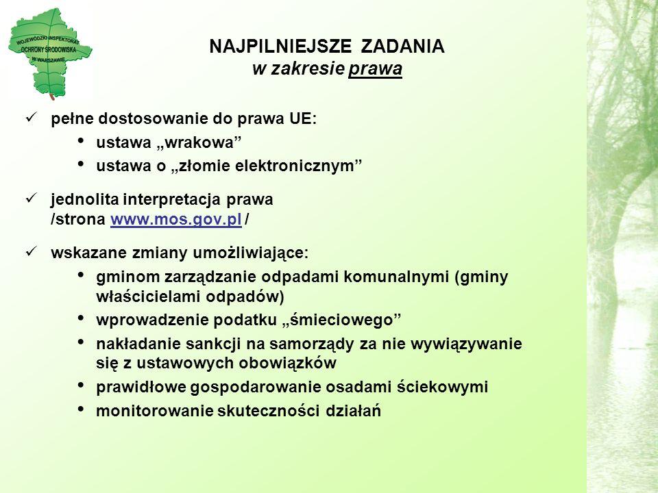 NAJPILNIEJSZE ZADANIA w zakresie prawa pełne dostosowanie do prawa UE: ustawa wrakowa ustawa o złomie elektronicznym jednolita interpretacja prawa /strona www.mos.gov.pl / wskazane zmiany umożliwiające: gminom zarządzanie odpadami komunalnymi (gminy właścicielami odpadów) wprowadzenie podatku śmieciowego nakładanie sankcji na samorządy za nie wywiązywanie się z ustawowych obowiązków prawidłowe gospodarowanie osadami ściekowymi monitorowanie skuteczności działań