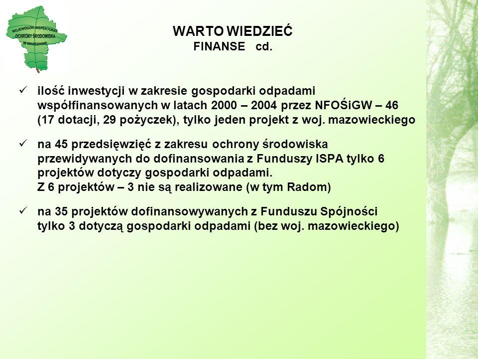 ilość inwestycji w zakresie gospodarki odpadami współfinansowanych w latach 2000 – 2004 przez NFOŚiGW – 46 (17 dotacji, 29 pożyczek), tylko jeden projekt z woj.