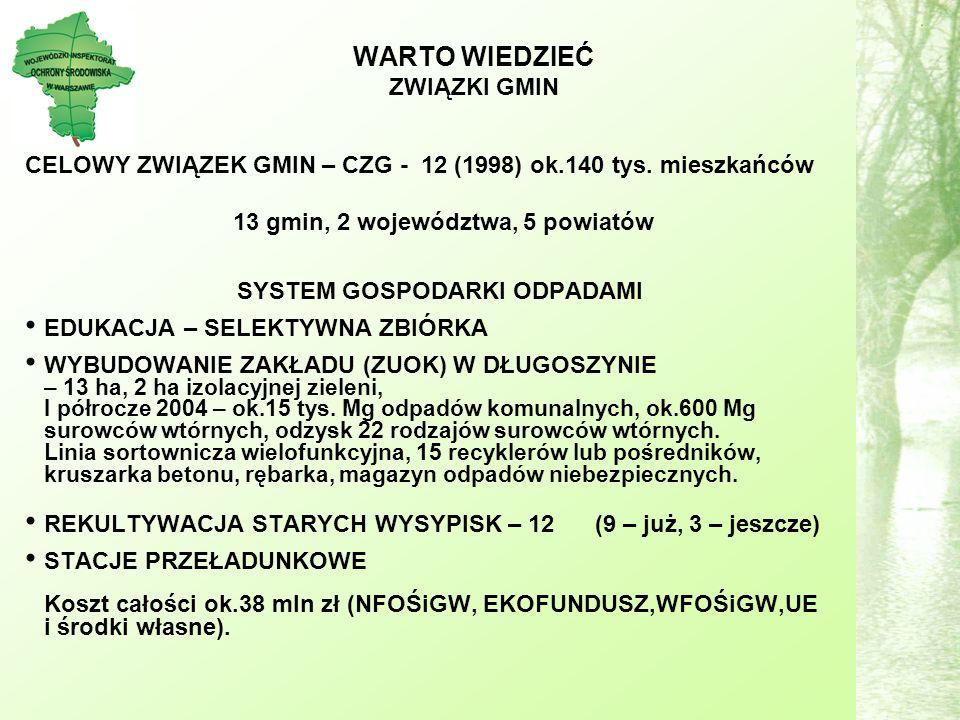 WARTO WIEDZIEĆ ZWIĄZKI GMIN CELOWY ZWIĄZEK GMIN – CZG - 12 (1998) ok.140 tys.