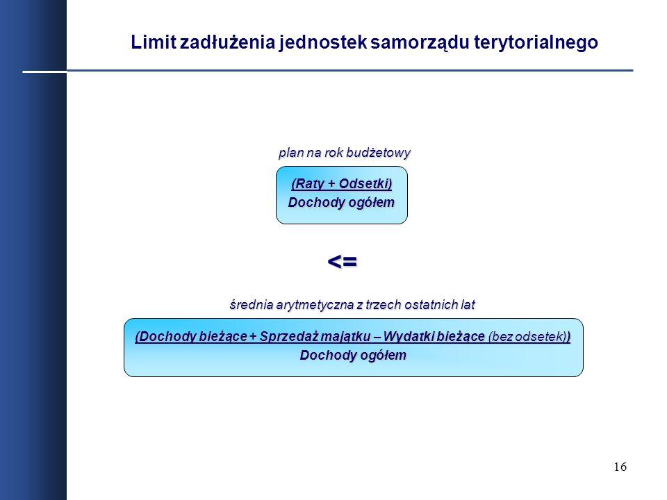16 Limit zadłużenia jednostek samorządu terytorialnego (Raty + Odsetki) Dochody ogółem <= (Dochody bieżące + Sprzedaż majątku – Wydatki bieżące (bez o