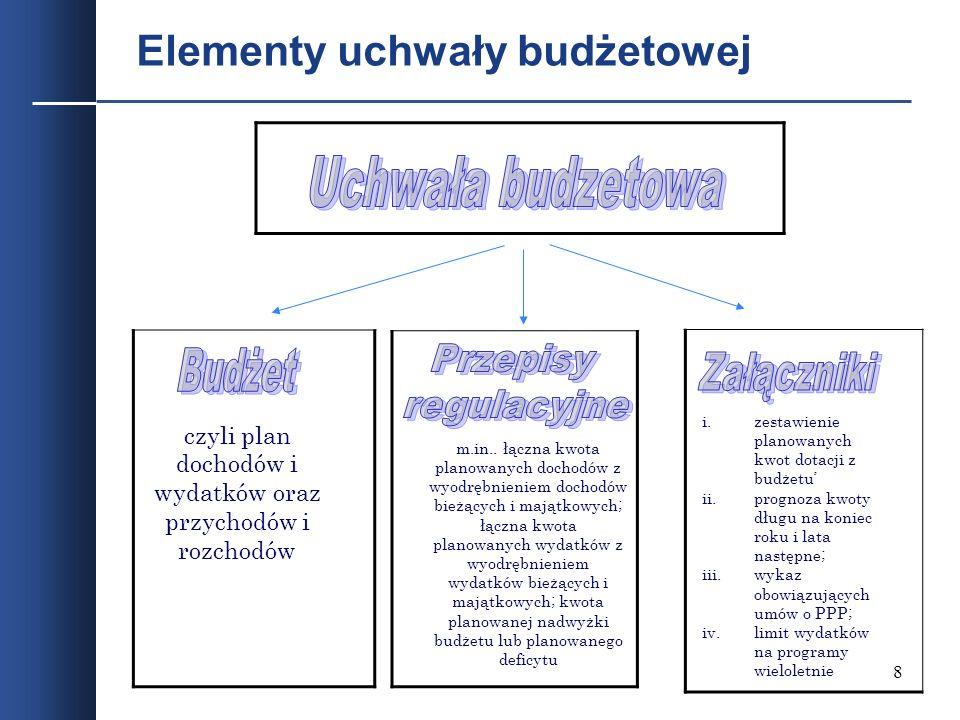 8 Elementy uchwały budżetowej czyli plan dochodów i wydatków oraz przychodów i rozchodów m.in.. łączna kwota planowanych dochodów z wyodrębnieniem doc