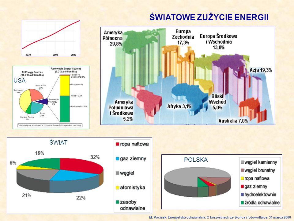 ŚWIAT POLSKA ŚWIATOWE ZUŻYCIE ENERGII USA M.Pociask, Energetyka odnawialna.