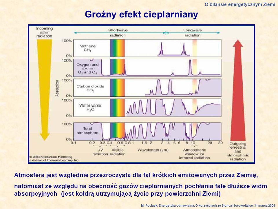 Groźny efekt cieplarniany Atmosfera jest względnie przezroczysta dla fal krótkich emitowanych przez Ziemię, natomiast ze względu na obecność gazów cieplarnianych pochłania fale dłuższe widm absorpcyjnych (jest kołdrą utrzymującą życie przy powierzchni Ziemi) O bilansie energetycznym Ziemi M.