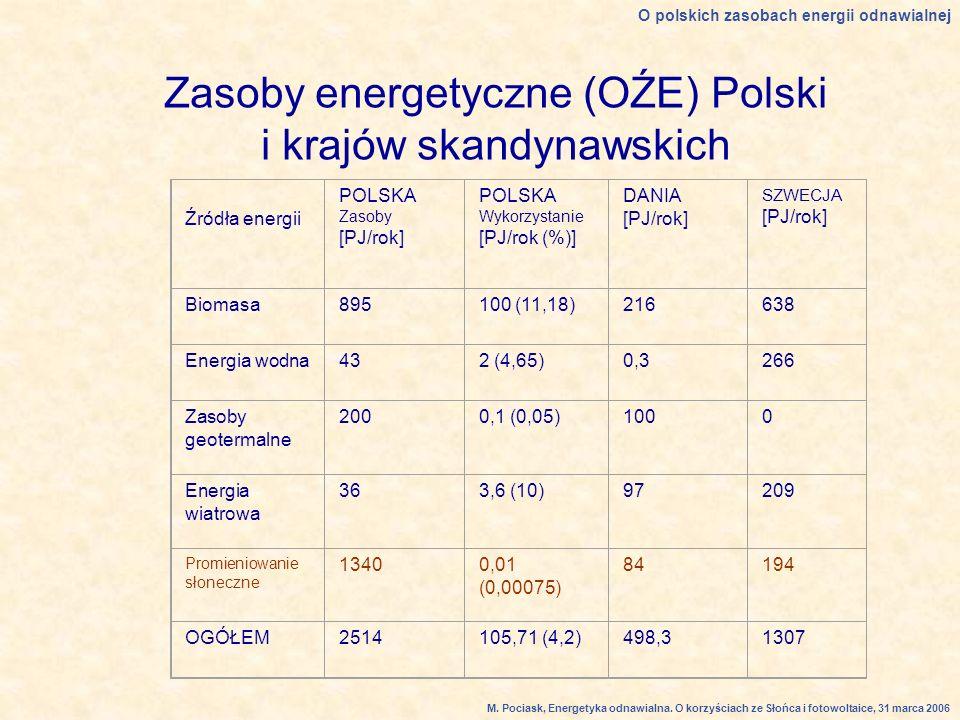 Zasoby energetyczne (OŹE) Polski i krajów skandynawskich Źródła energii POLSKA Zasoby [PJ/rok] POLSKA Wykorzystanie [PJ/rok (%)] DANIA [PJ/rok] SZWECJA [PJ/rok] Biomasa895100 (11,18)216638 Energia wodna432 (4,65)0,3266 Zasoby geotermalne 2000,1 (0,05)1000 Energia wiatrowa 363,6 (10)97209 Promieniowanie słoneczne 13400,01 (0,00075) 84194 OGÓŁEM2514105,71 (4,2)498,31307 O polskich zasobach energii odnawialnej M.
