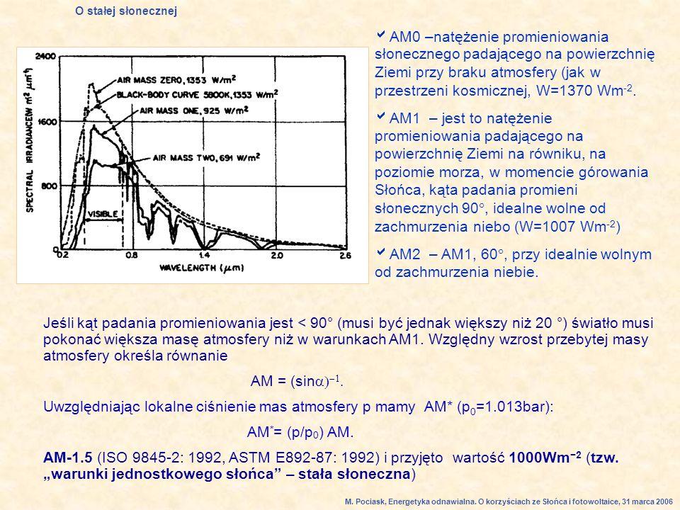Jeśli kąt padania promieniowania jest < 90° (musi być jednak większy niż 20 °) światło musi pokonać większa masę atmosfery niż w warunkach AM1.