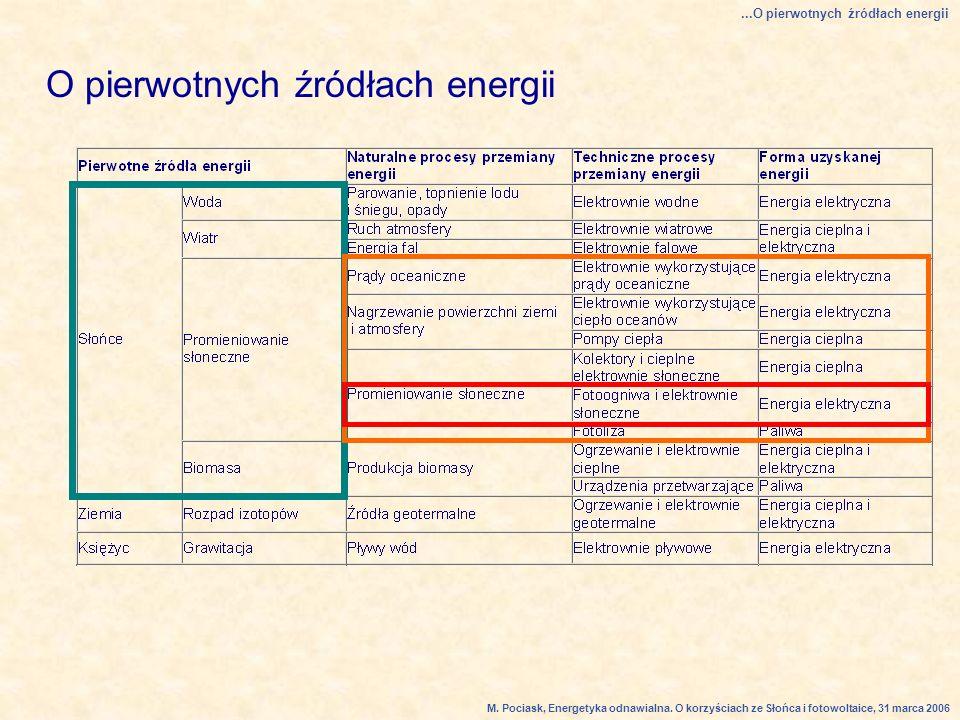 O pierwotnych źródłach energii...O pierwotnych źródłach energii M.