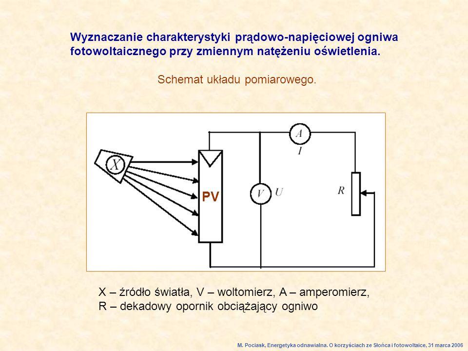 Wyznaczanie charakterystyki prądowo-napięciowej ogniwa fotowoltaicznego przy zmiennym natężeniu oświetlenia.