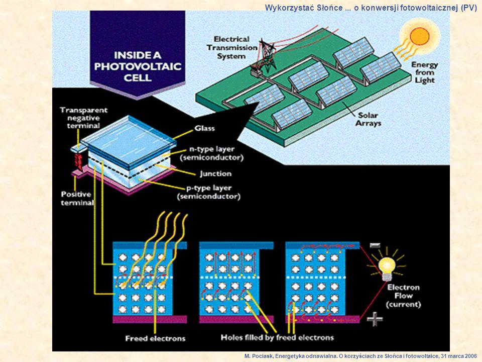 Wykorzystać Słońce...o konwersji fotowoltaicznej (PV) M.