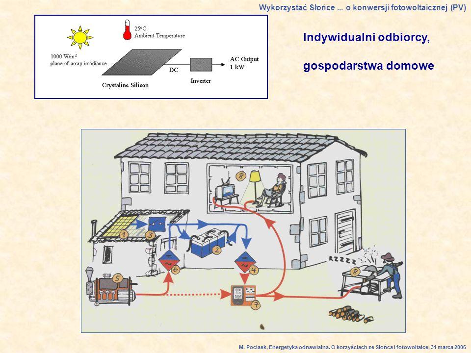 Indywidualni odbiorcy, gospodarstwa domowe Wykorzystać Słońce...
