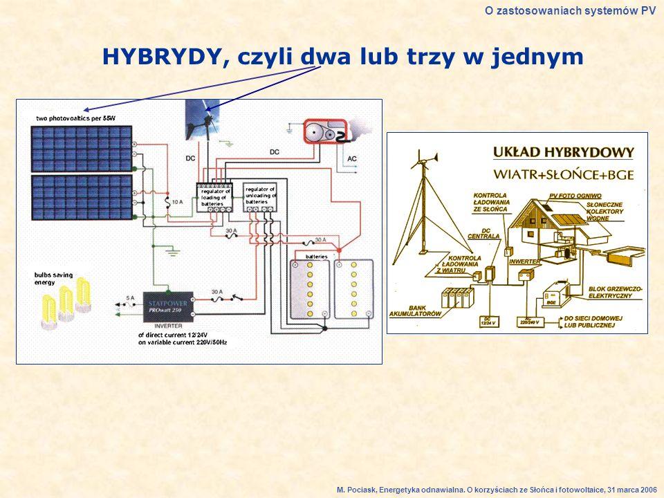 HYBRYDY, czyli dwa lub trzy w jednym O zastosowaniach systemów PV M.
