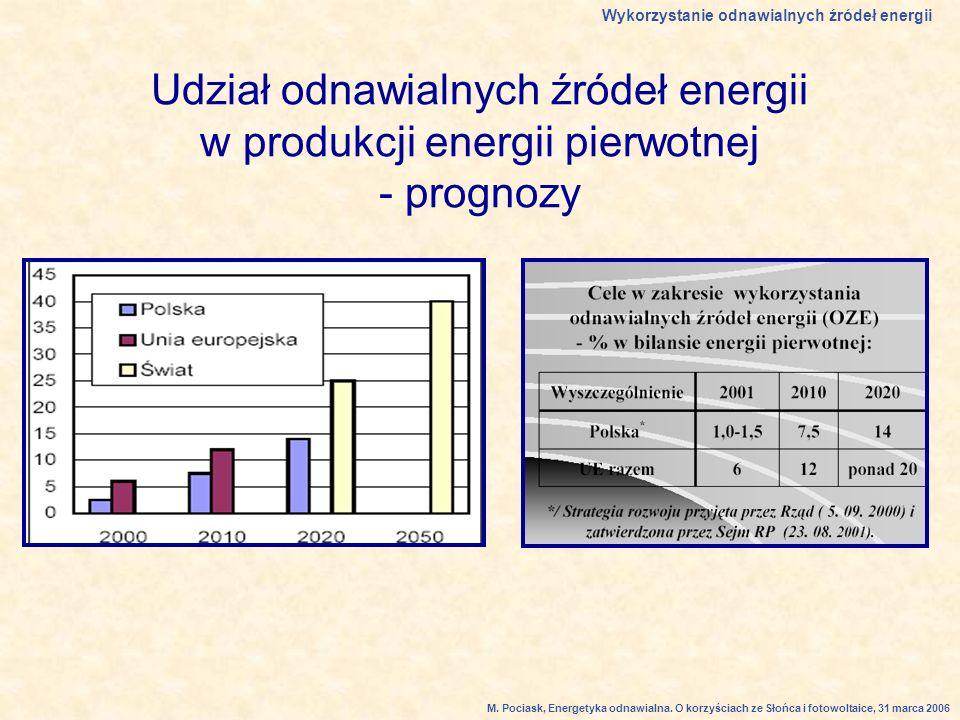 Udział odnawialnych źródeł energii w produkcji energii pierwotnej - prognozy Wykorzystanie odnawialnych źródeł energii M.