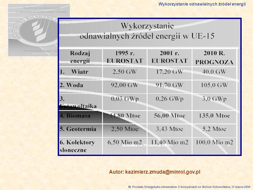Autor: kazimierz.zmuda@minrol.gov.pl Wykorzystanie odnawialnych źródeł energii M.