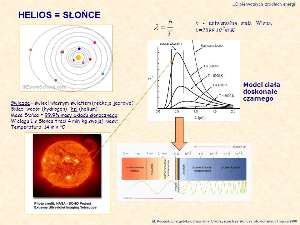 HELIOS = SŁOŃCE Model ciała doskonale czarnego b - uniwersalna stała Wiena, b=2899·10 -7 m·K...O pierwotnych źródłach energii Gwiazda – świeci własnym światłem (reakcje jądrowe); Skład: wodór (hydrogen), hel (helium); Masa Słońca = 99.9% masy układu słonecznego; W ciągu 1 s Słońce traci 4 mln kg swojej masy; Temperatura: 14 mln o C M.