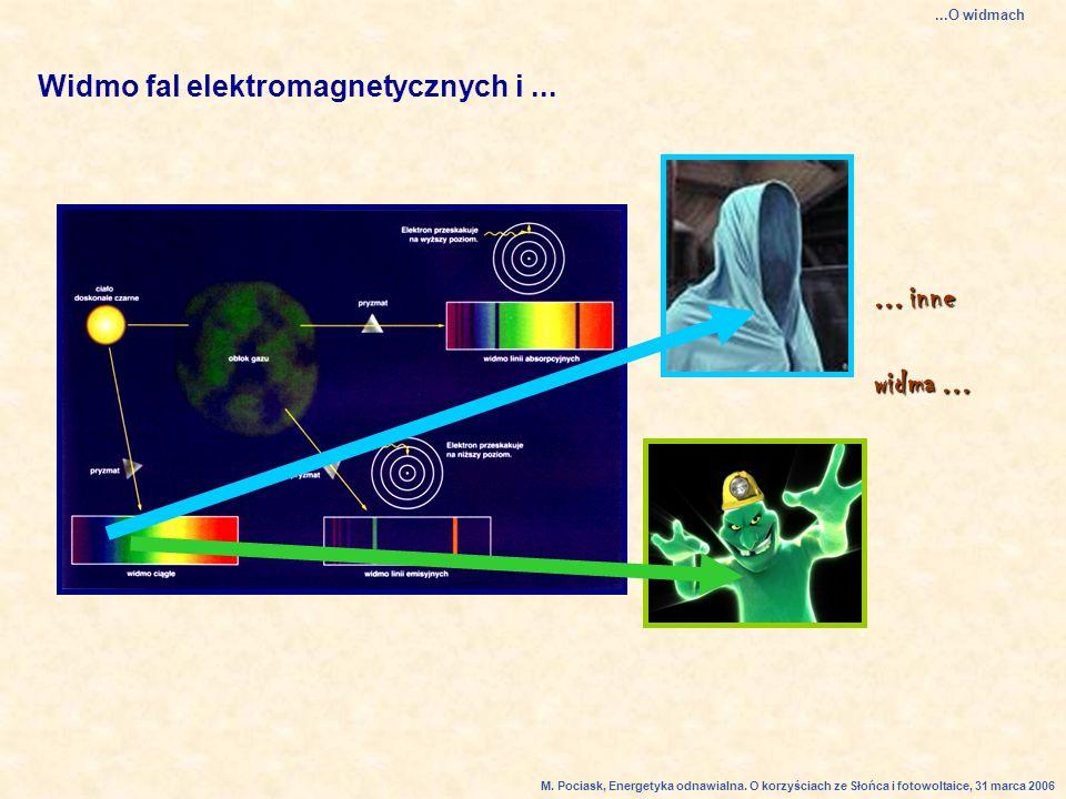 Widmo fal elektromagnetycznych i......inne widma......O widmach M.