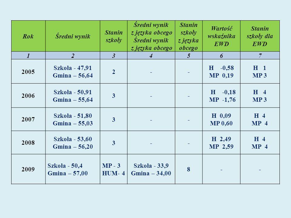 RokŚredni wynik Stanin szkoły Średni wynik z języka obcego Stanin szkoły z języka obcego Wartość wskaźnika EWD Stanin szkoły dla EWD 123 4567 2005 Szkoła - 47,91 Gmina – 56,64 2-- H -0,58 MP 0,19 H 1 MP 3 2006 Szkoła - 50,91 Gmina – 55,64 3-- H -0,18 MP -1,76 H 4 MP 3 2007 Szkoła - 51,80 Gmina – 55,03 3-- H 0,09 MP 0,60 H 4 MP 4 2008 Szkoła - 53,60 Gmina – 56,20 3-- H 2,49 MP 2,59 H 4 MP 4 2009 Szkoła - 50,4 Gmina – 57,00 MP - 3 HUM- 4 Szkoła - 33,9 Gmina – 34,00 8--