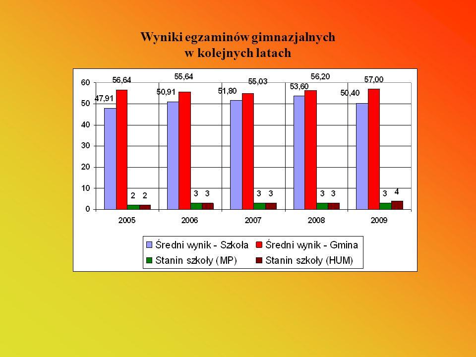 Wyniki egzaminów gimnazjalnych w kolejnych latach