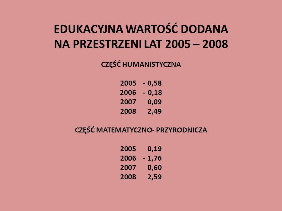EDUKACYJNA WARTOŚĆ DODANA NA PRZESTRZENI LAT 2005 – 2008 CZĘŚĆ HUMANISTYCZNA 2005 - 0,58 2006 - 0,18 2007 0,09 2008 2,49 CZĘŚĆ MATEMATYCZNO- PRZYRODNICZA 2005 0,19 2006 - 1,76 2007 0,60 2008 2,59
