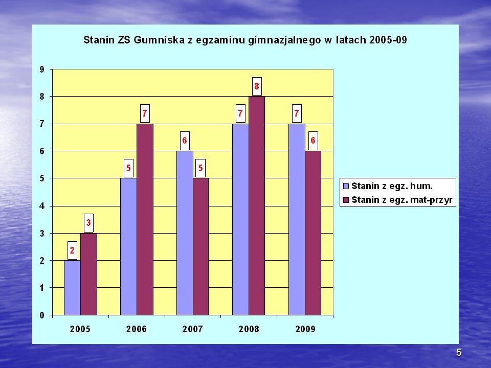 16 Znaczące osiągnięcia sportowe ZS w Gumniskach rok 2004/09 Szkoła podstawowa: 1.