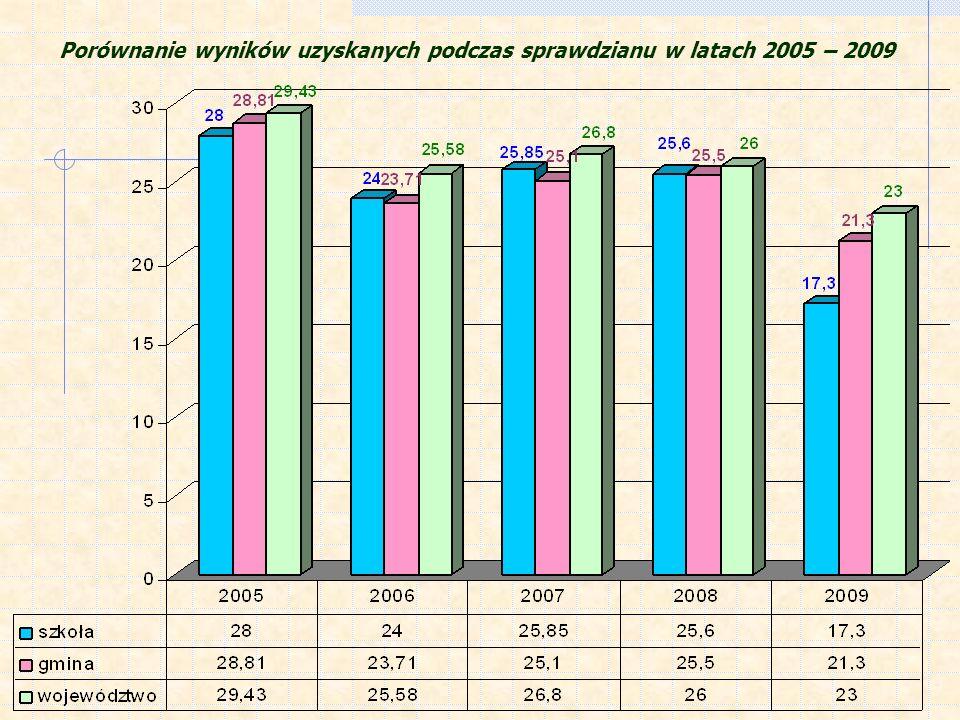 Porównanie wyników uzyskanych podczas sprawdzianu w latach 2005 – 2009