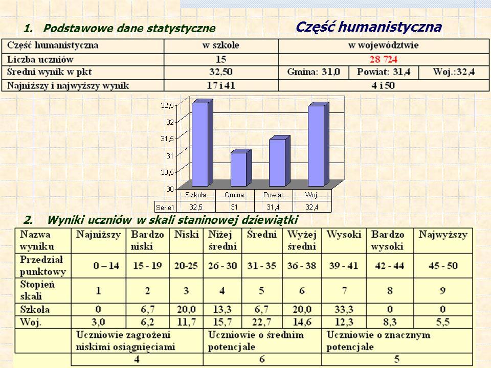 1. Podstawowe dane statystyczne Część humanistyczna 2. Wyniki uczniów w skali staninowej dziewiątki