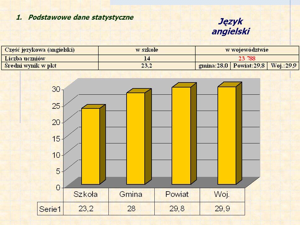 1. Podstawowe dane statystyczne Język angielski
