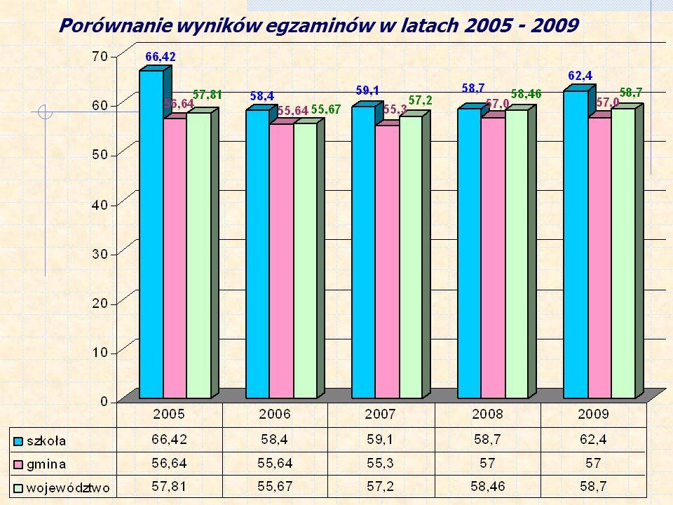 Porównanie wyników egzaminów w latach 2005 - 2009