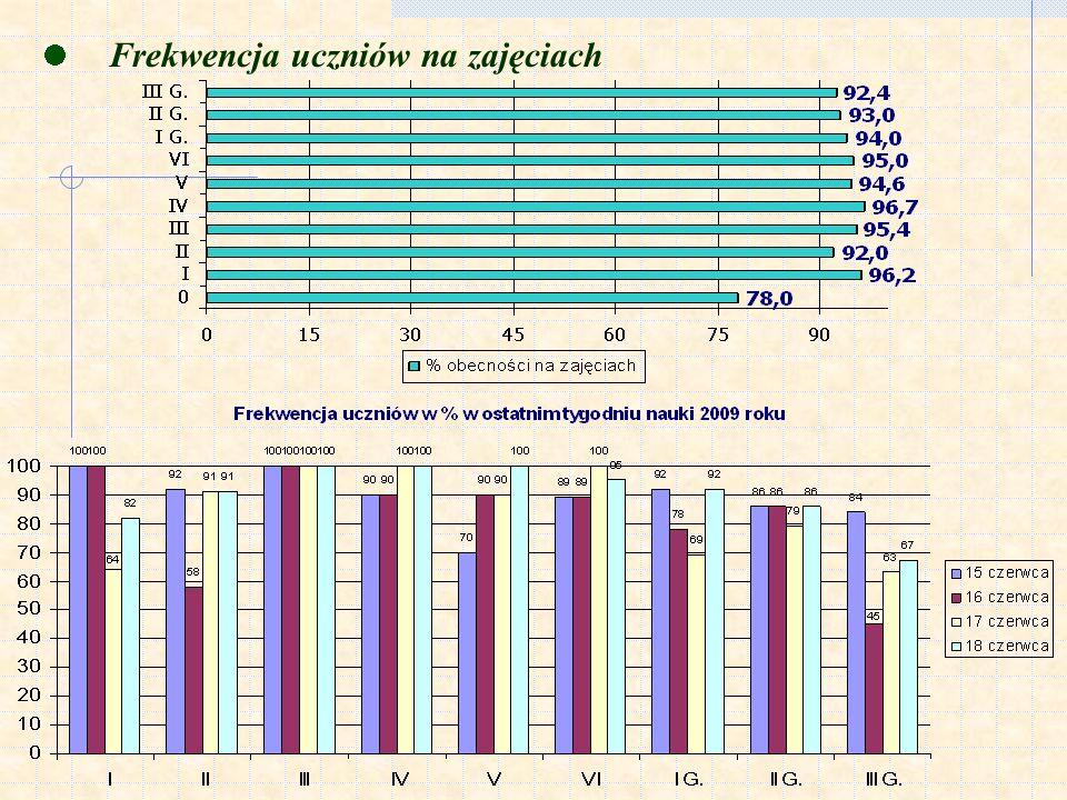 Frekwencja uczniów na zajęciach