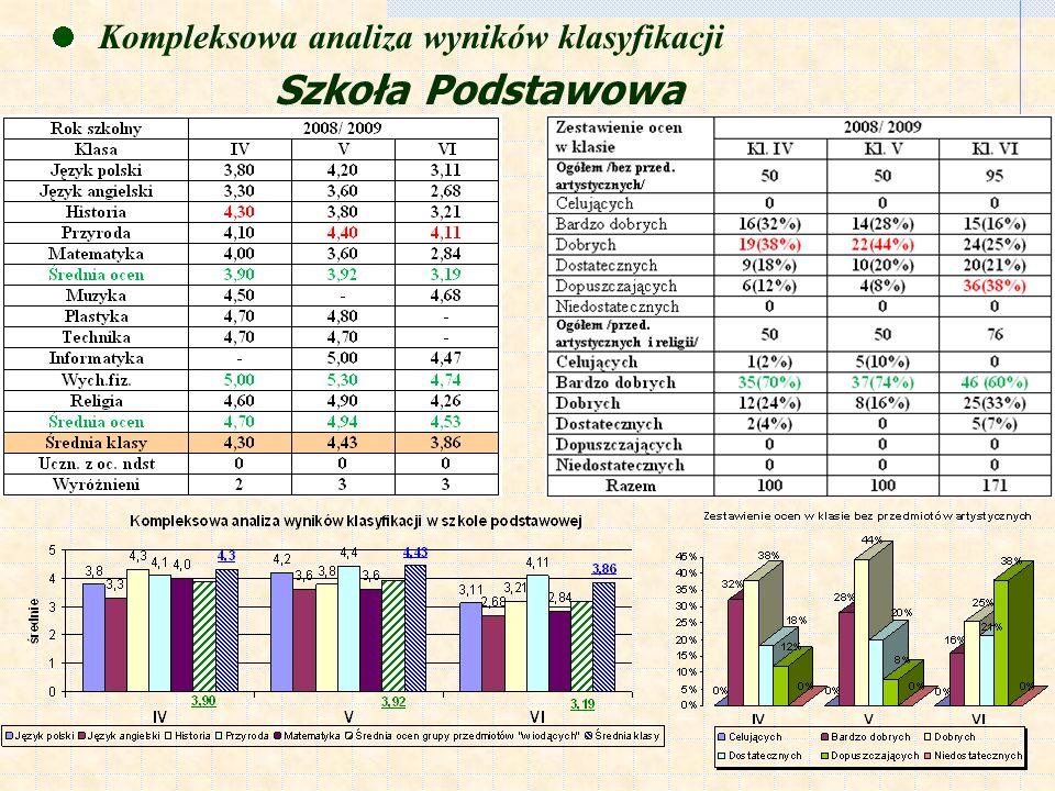 Szkoła Podstawowa Kompleksowa analiza wyników klasyfikacji