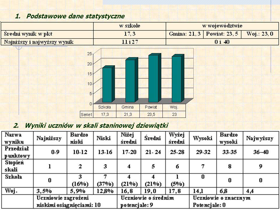 1. Podstawowe dane statystyczne 2. Wyniki uczniów w skali staninowej dziewiątki