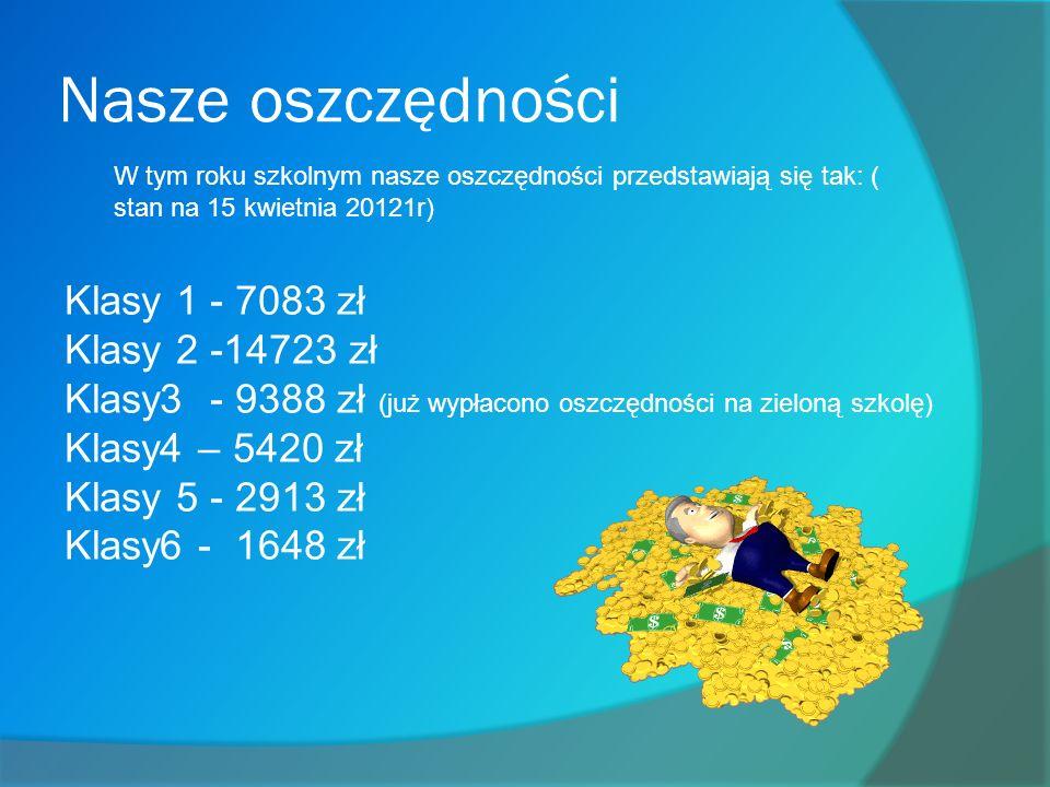 Nasze oszczędności W tym roku szkolnym nasze oszczędności przedstawiają się tak: ( stan na 15 kwietnia 20121r) Klasy 1 - 7083 zł Klasy 2 -14723 zł Klasy3 - 9388 zł (już wypłacono oszczędności na zieloną szkolę) Klasy4 – 5420 zł Klasy 5 - 2913 zł Klasy6 - 1648 zł
