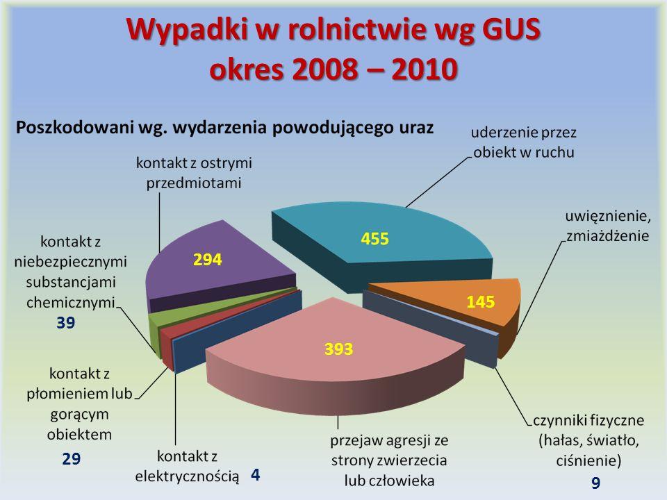 Wypadki w rolnictwie wg GUS okres 2008 – 2010 294 393 145 39 29 4 9