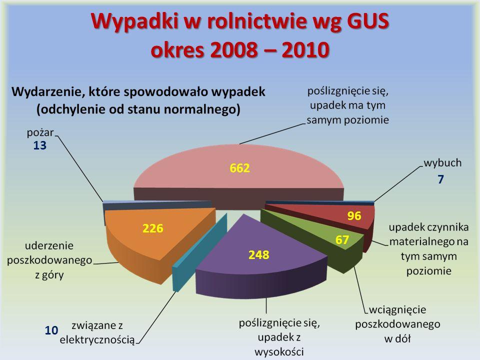 Wypadki w rolnictwie wg GUS okres 2008 – 2010 226 248 96 13 67 10 7