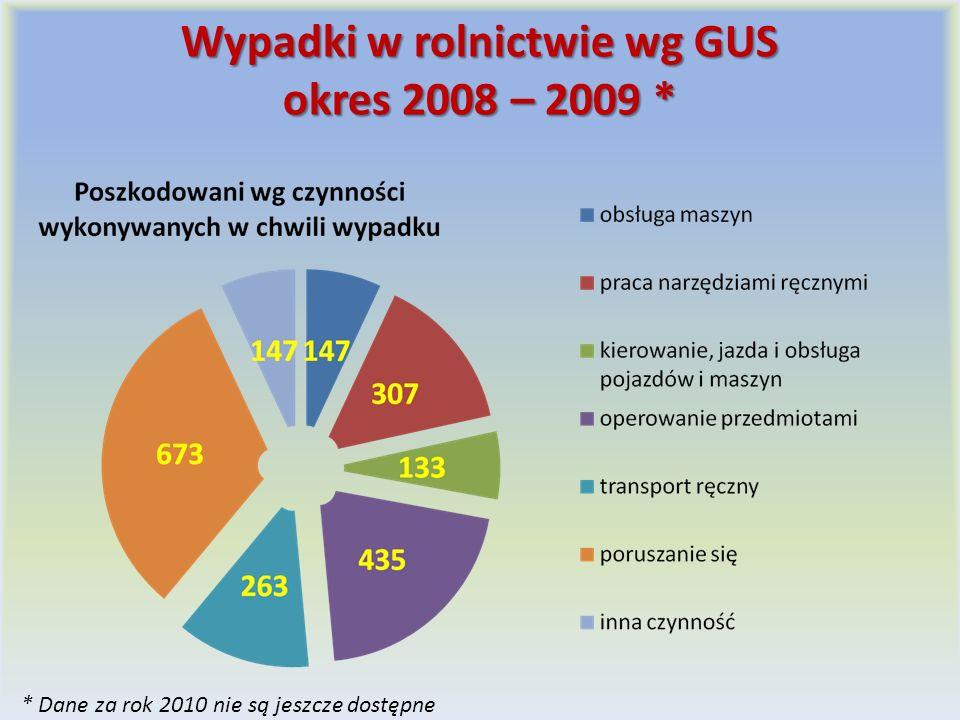Wypadki w rolnictwie wg GUS okres 2008 – 2009 * * Dane za rok 2010 nie są jeszcze dostępne
