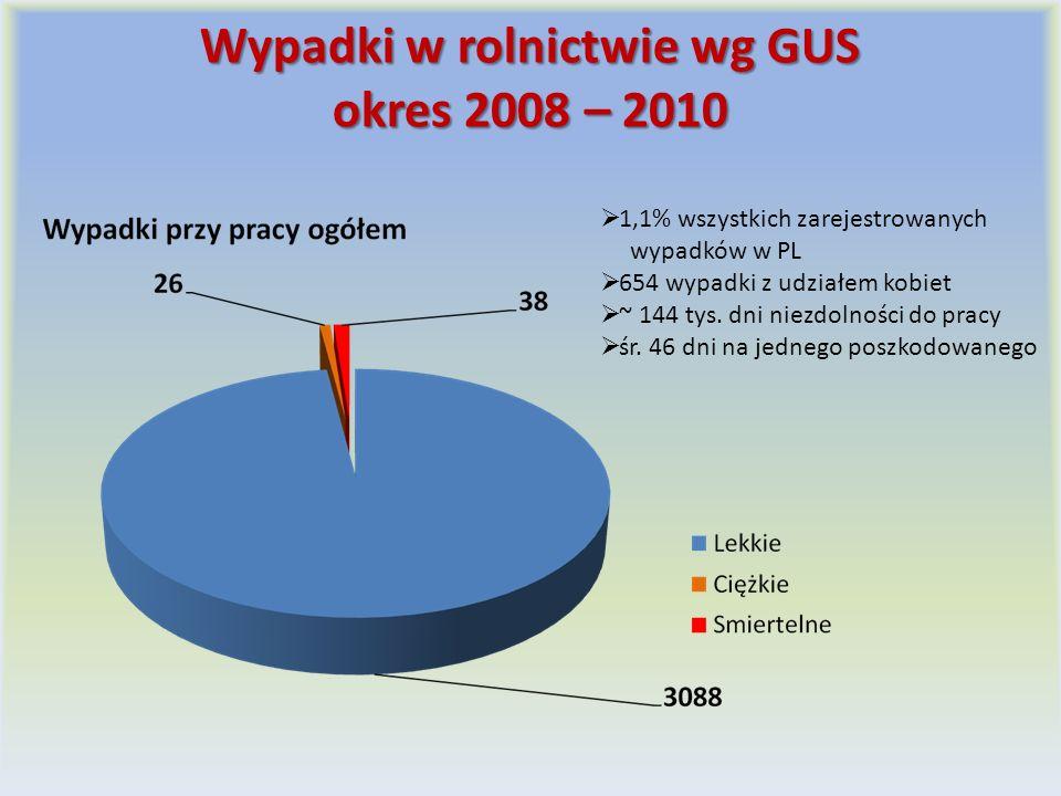 Wypadki w rolnictwie wg GUS okres 2008 – 2010 1,1% wszystkich zarejestrowanych wypadków w PL 654 wypadki z udziałem kobiet ~ 144 tys.