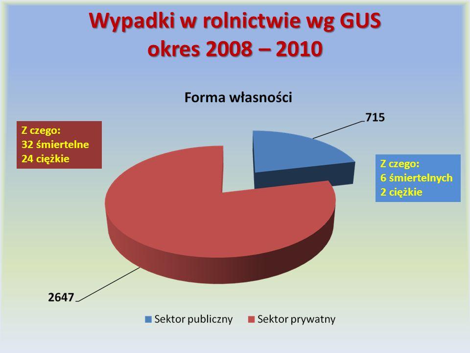 Wypadki w rolnictwie wg GUS okres 2008 – 2010 Z czego: 6 śmiertelnych 2 ciężkie Z czego: 32 śmiertelne 24 ciężkie