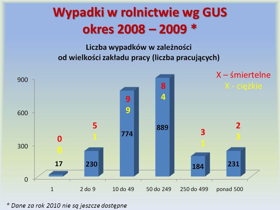 Wypadki w rolnictwie wg GUS okres 2008 – 2009 * * Dane za rok 2010 nie są jeszcze dostępne 5151 9999 8484 3131 2323 X – śmiertelne X - ciężkie