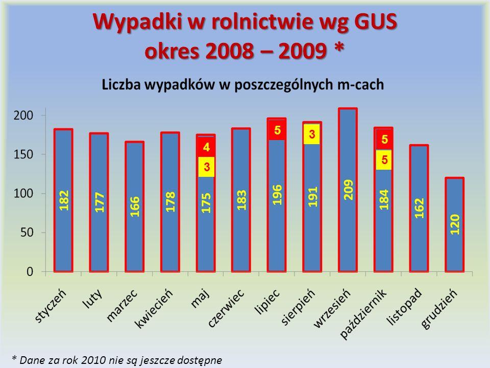 Wypadki w rolnictwie wg GUS okres 2008 – 2009 * * Dane za rok 2010 nie są jeszcze dostępne 5 5 4 5 3 3
