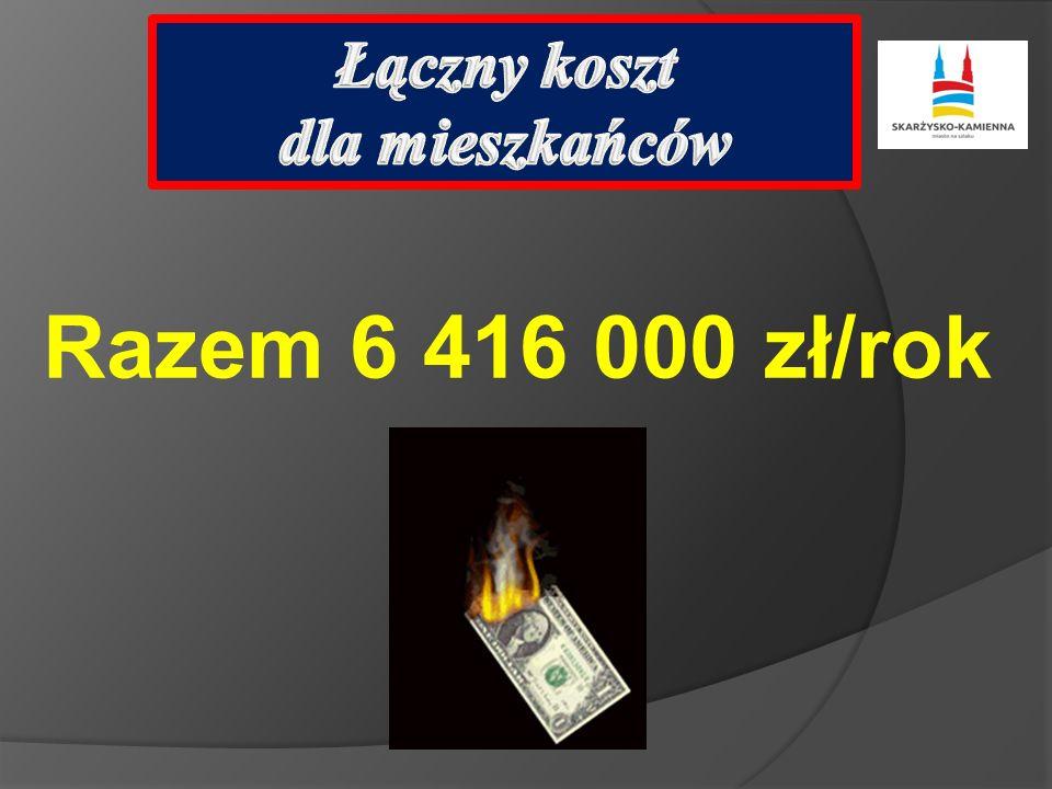 Razem 6 416 000 zł/rok