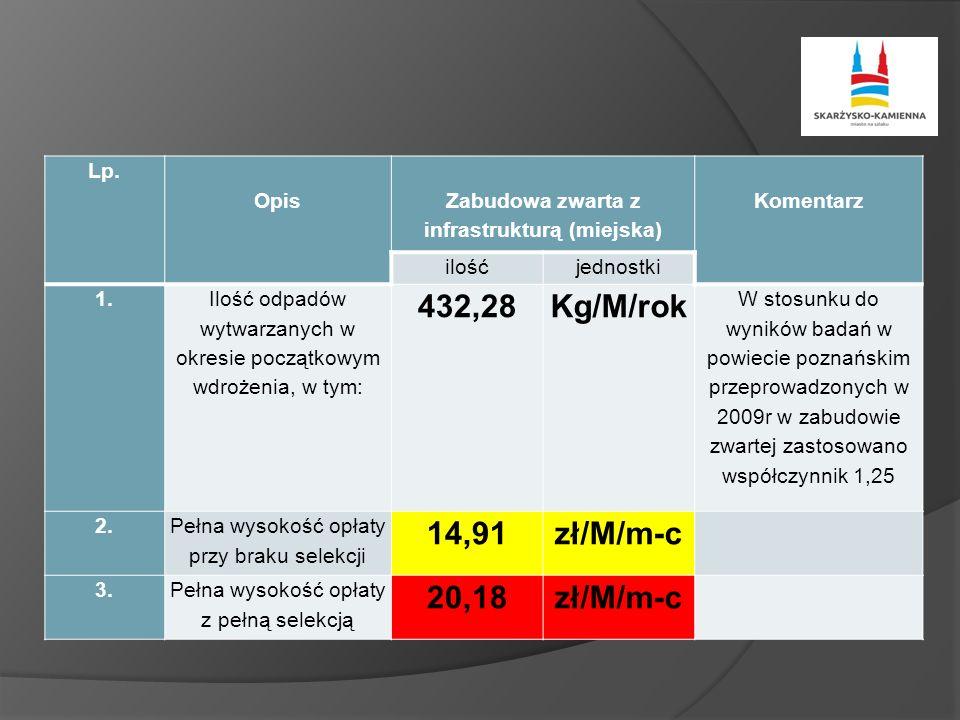 Lp. Opis Zabudowa zwarta z infrastrukturą (miejska) Komentarz ilośćjednostki 1.