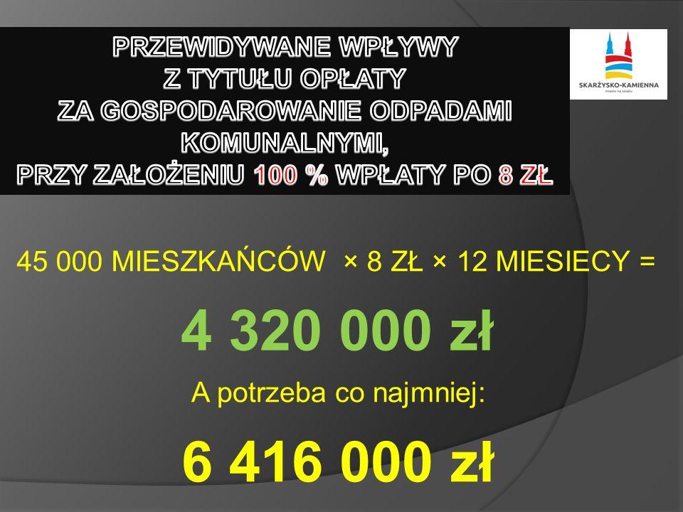 45 000 MIESZKAŃCÓW × 8 ZŁ × 12 MIESIECY = 4 320 000 zł 6 416 000 zł A potrzeba co najmniej: