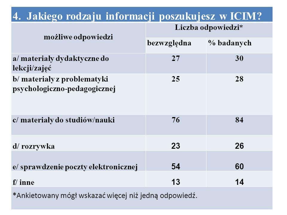4. Jakiego rodzaju informacji poszukujesz w ICIM.