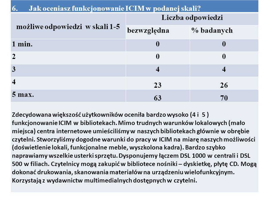 6. Jak oceniasz funkcjonowanie ICIM w podanej skali.