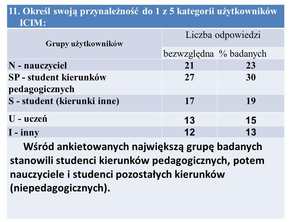 11. Określ swoją przynależność do 1 z 5 kategorii użytkowników ICIM: Grupy użytkowników Liczba odpowiedzi bezwzględna% badanych N - nauczyciel2123 SP