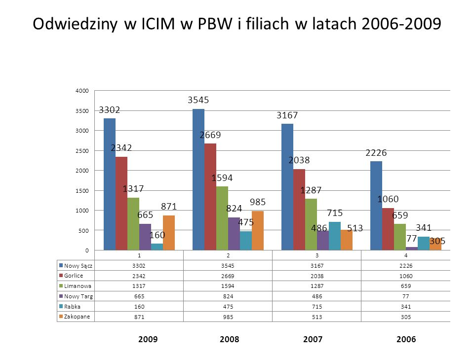 Odwiedziny grup użytkowników ICIM w latach 2006 do 2009