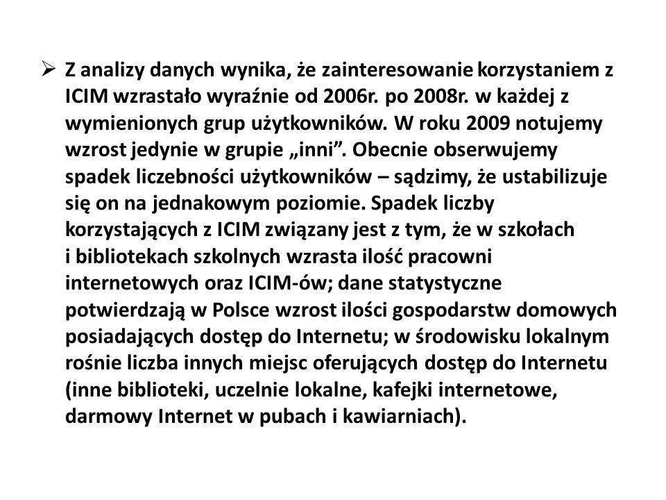Z analizy danych wynika, że zainteresowanie korzystaniem z ICIM wzrastało wyraźnie od 2006r.