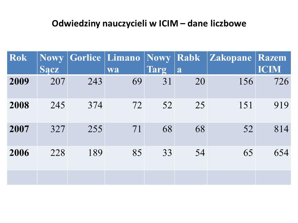 sprzęt ICIM w ilości 26 stanowisk komputerowych wymaga wymiany w 2011r., ponieważ pracuje bardzo efektywnie od 2006r.