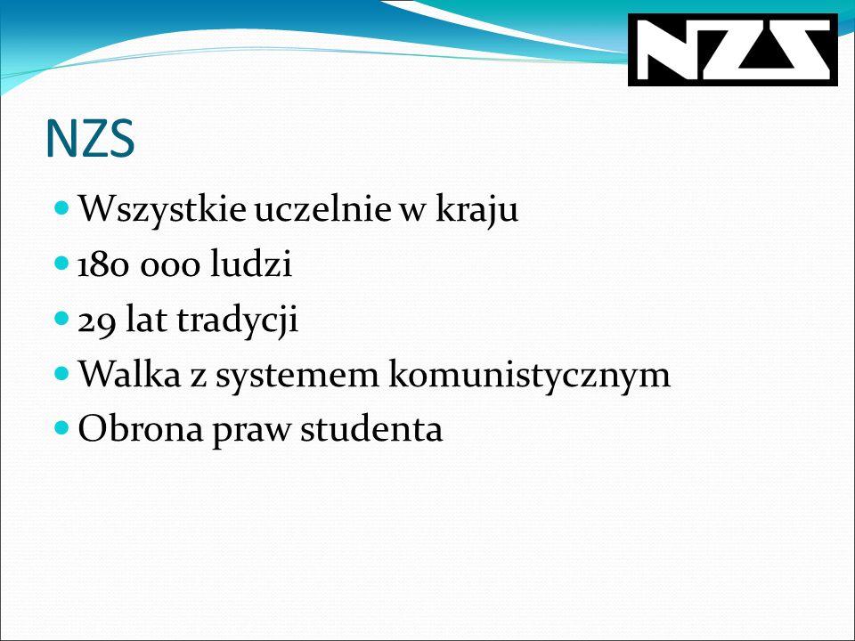 NZS Dziś Prawie 40 Organizacji Uczelnianych w 13 miastach Ponad 2000 aktywnych członków Największa organizacja studencka w Polsce Władze nie będące członkami partii politycznych