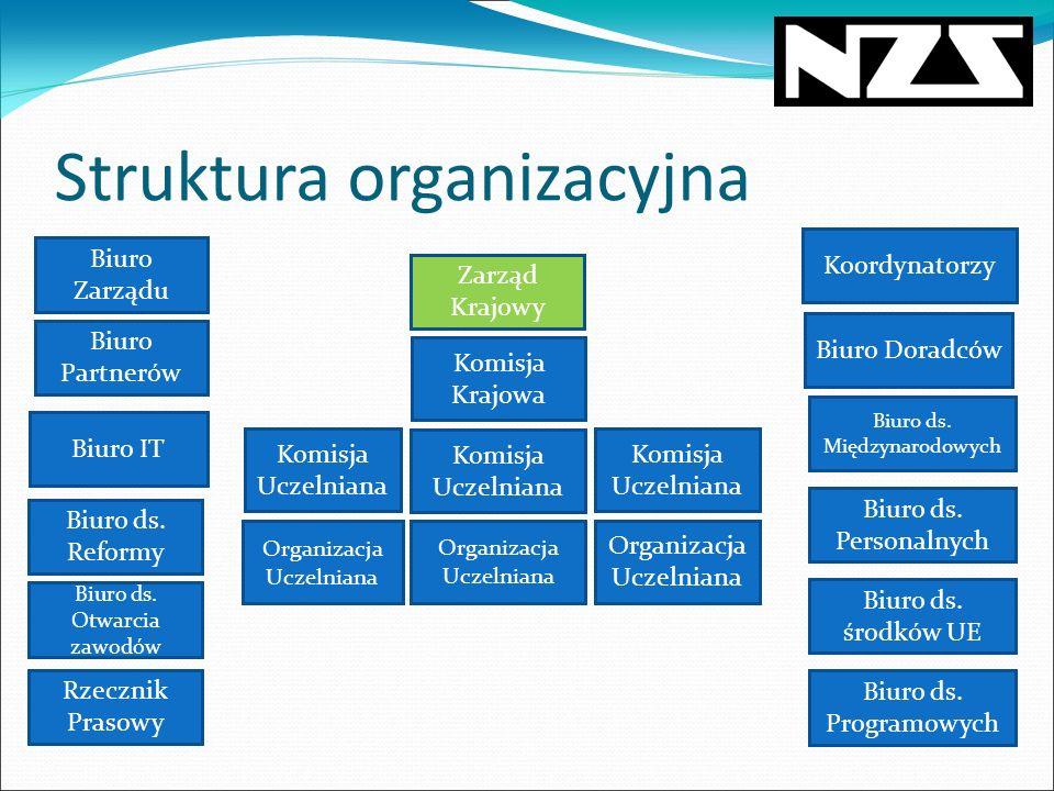 Projekty ogólnopolskie OGÓLNOPOLSKA REKRUTACJA STUDENCKI NOBEL STUDENKREDYT.PL