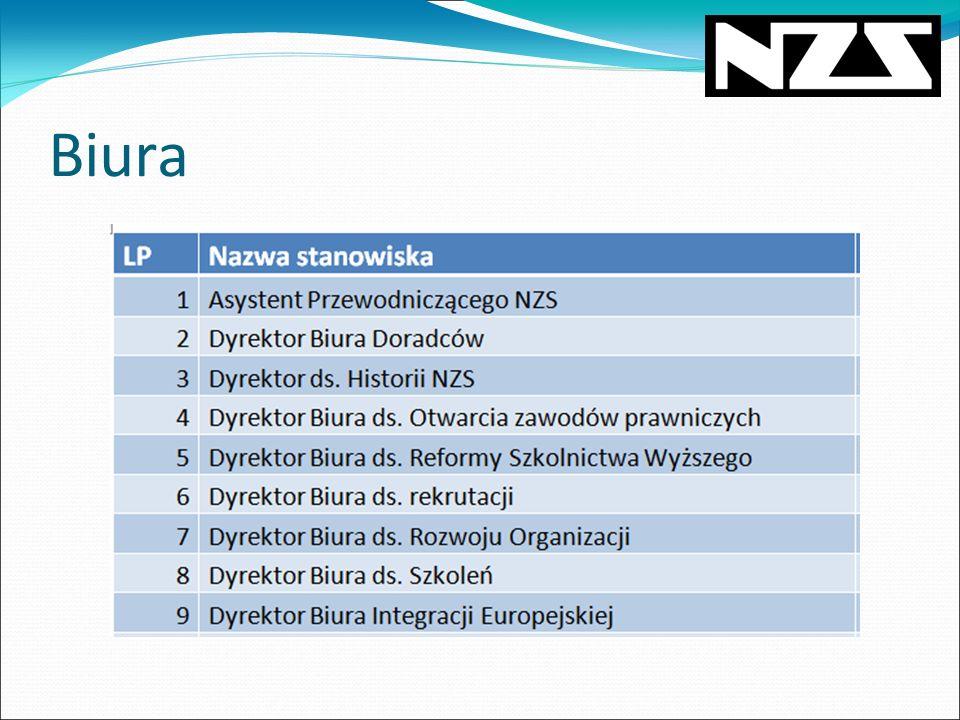 Projekty ogólnopolskie Gwóźdź Programu, Drogowskazy Kariery, Wampiriada,